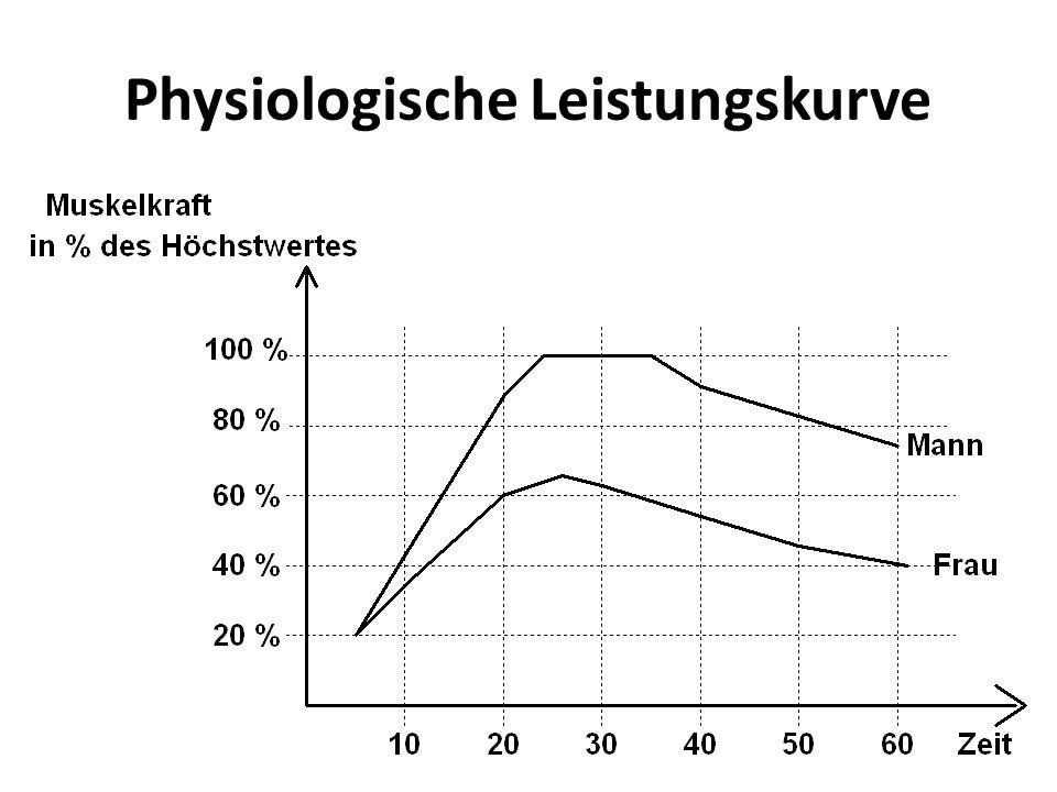 Physiologische Leistungskurve