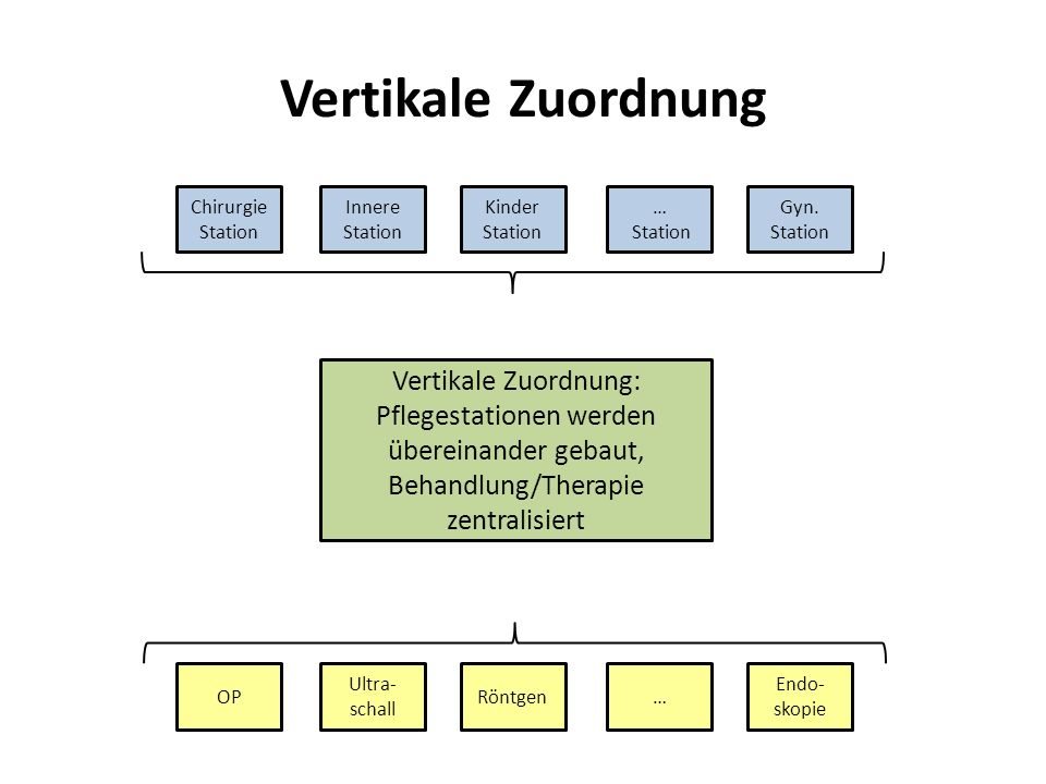 Vertikale Zuordnung Vertikale Zuordnung: