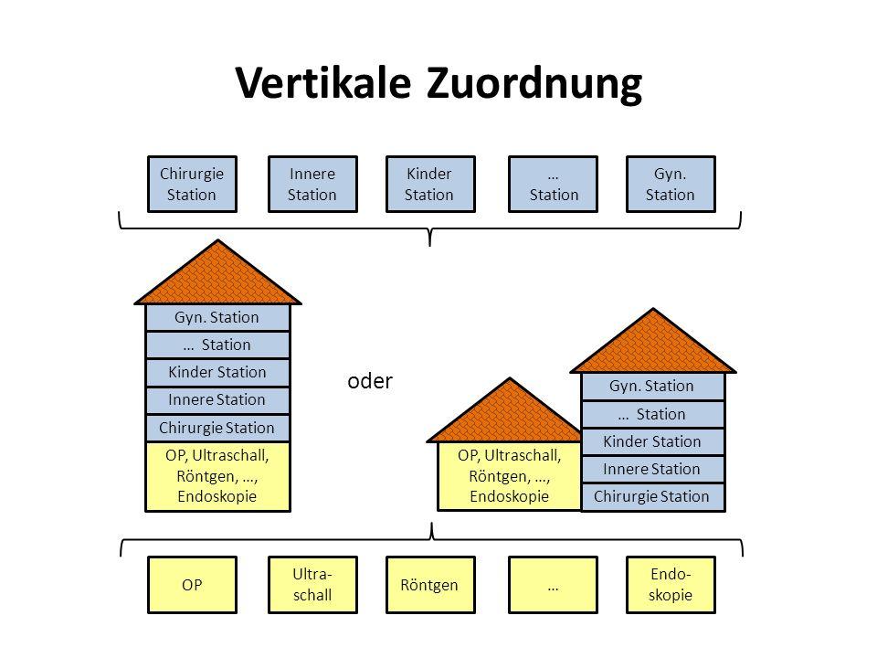 Vertikale Zuordnung oder Chirurgie Station Innere Station