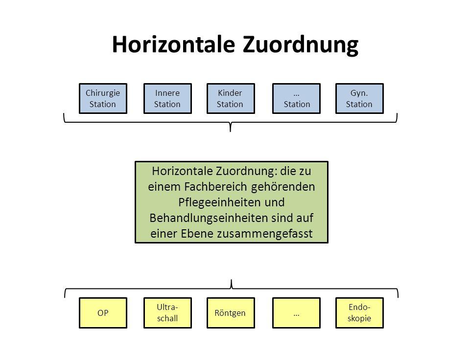 Horizontale Zuordnung