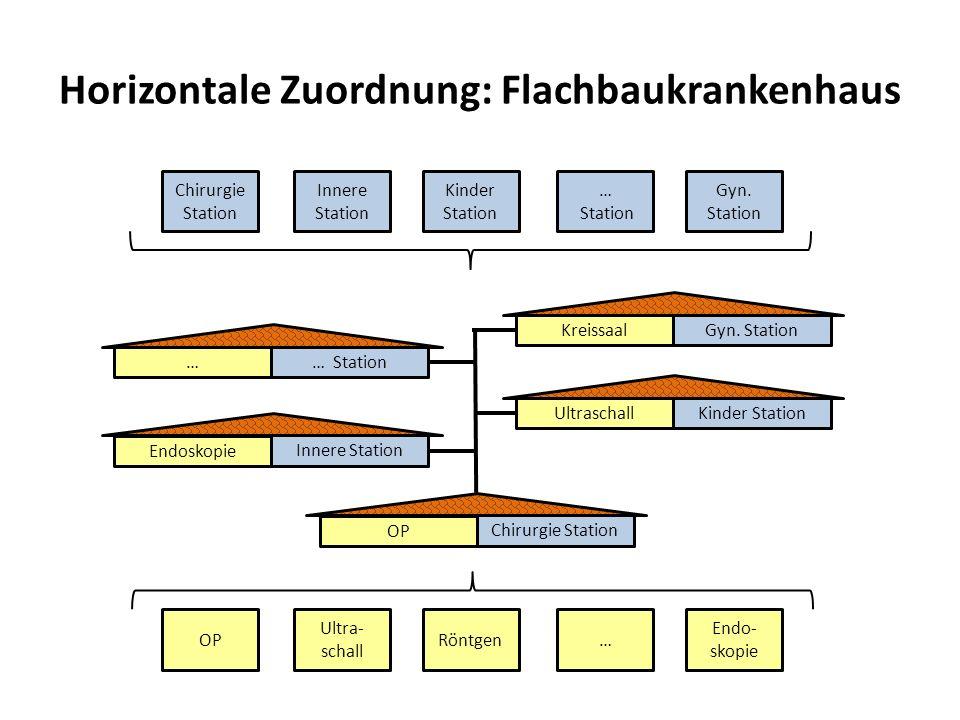 Horizontale Zuordnung: Flachbaukrankenhaus