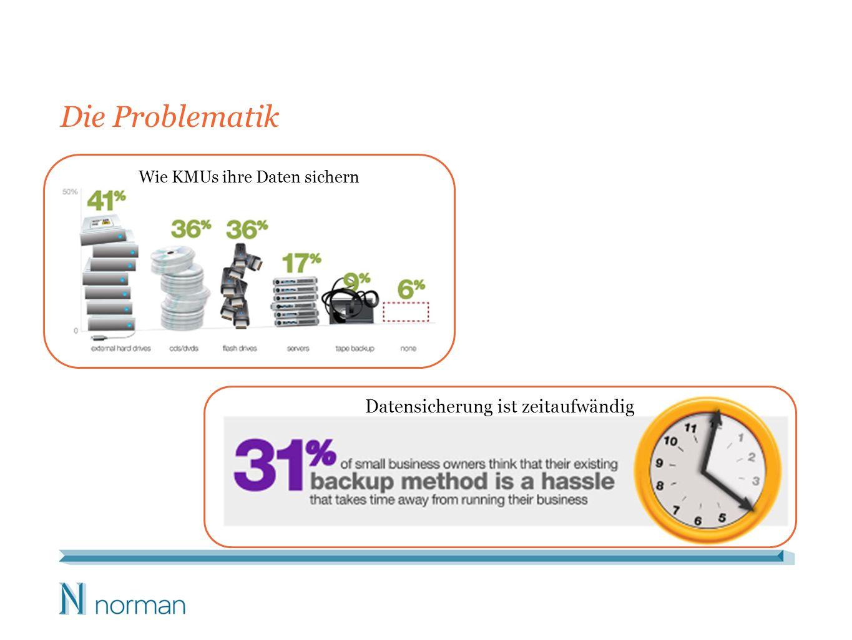 Die Problematik Datensicherung ist zeitaufwändig