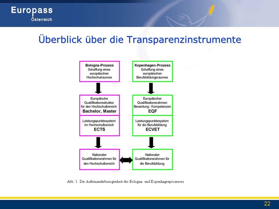 Überblick über die Transparenzinstrumente