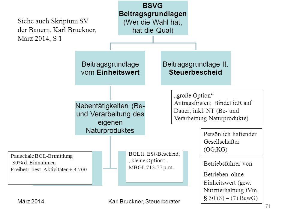 Siehe auch Skriptum SV der Bauern, Karl Bruckner, März 2014, S 1