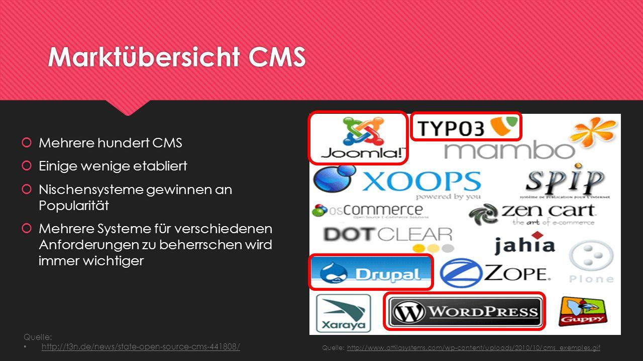 Marktübersicht CMS Mehrere hundert CMS Einige wenige etabliert