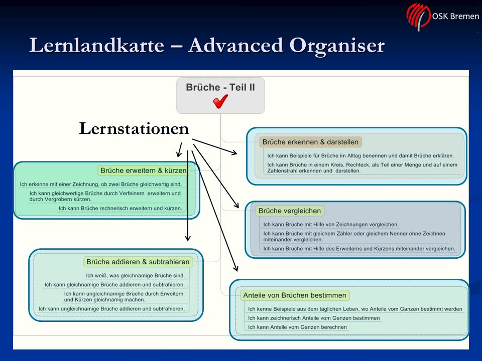 Lernlandkarte – Advanced Organiser