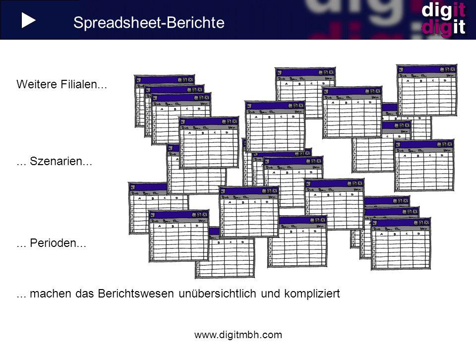 Spreadsheet-Berichte