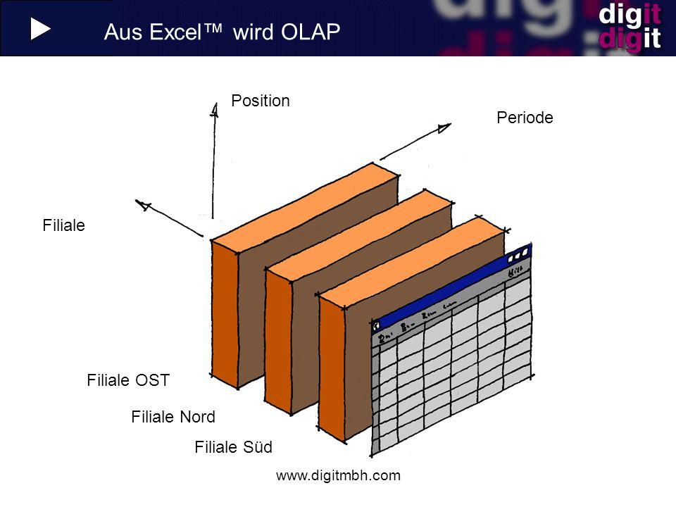 Aus Excel™ wird OLAP Position Periode Filiale Filiale OST Filiale Nord