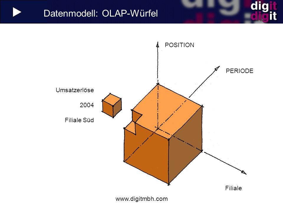 Datenmodell: OLAP-Würfel