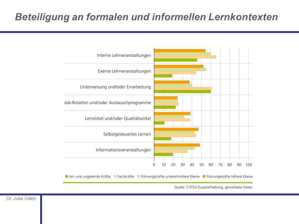 Beteiligung an formalen und informellen Lernkontexten