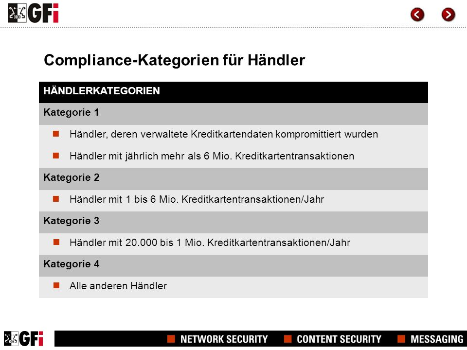Compliance-Kategorien für Händler