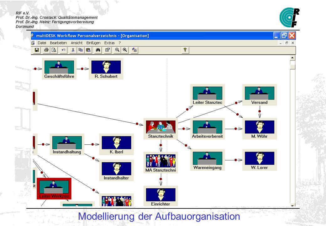 Modellierung der Aufbauorganisation