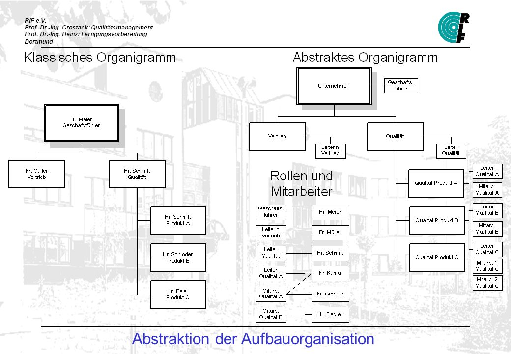 Abstraktion der Aufbauorganisation