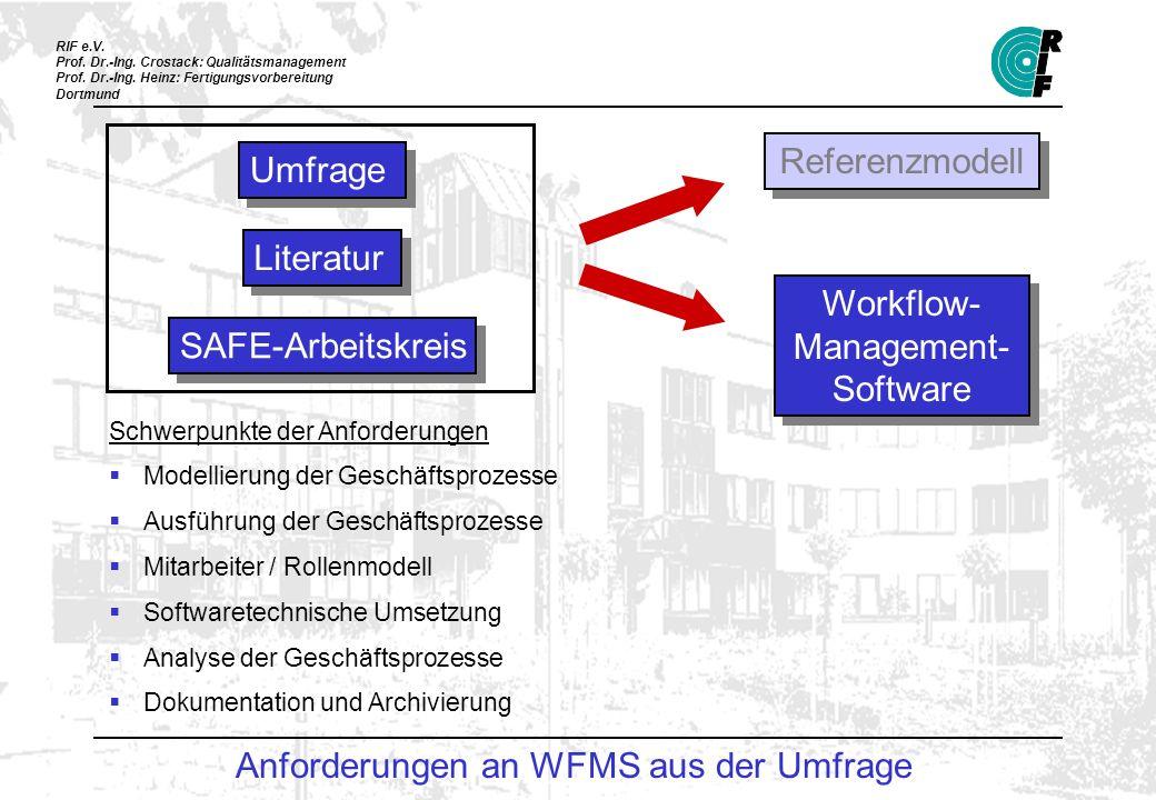 Anforderungen an WFMS aus der Umfrage