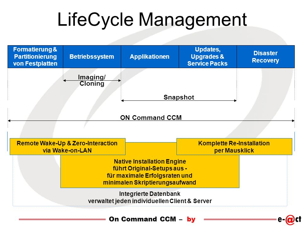 LifeCycle Management Imaging/ Cloning Snapshot ON Command CCM
