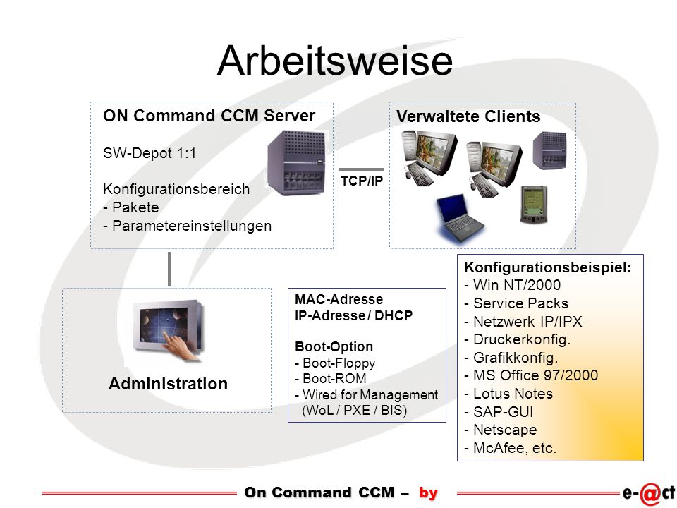 Arbeitsweise ON Command CCM Server Verwaltete Clients Administration