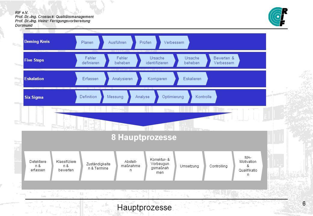 8 Hauptprozesse Hauptprozesse Deming Kreis Planen Ausführen Prüfen
