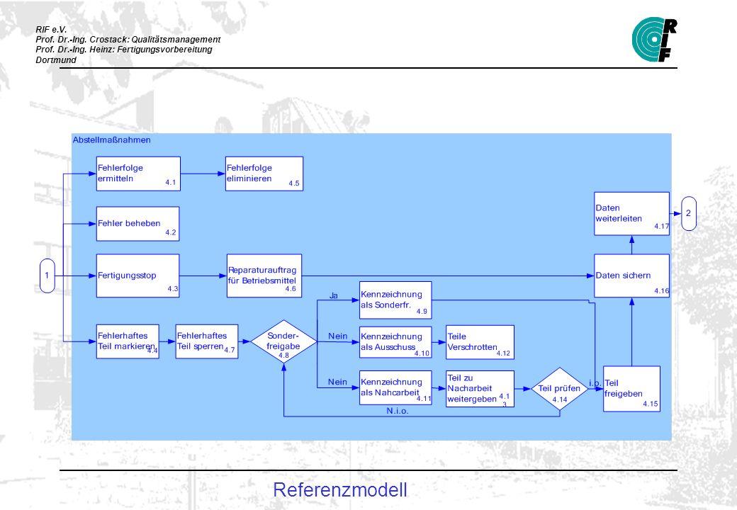 Referenzmodell