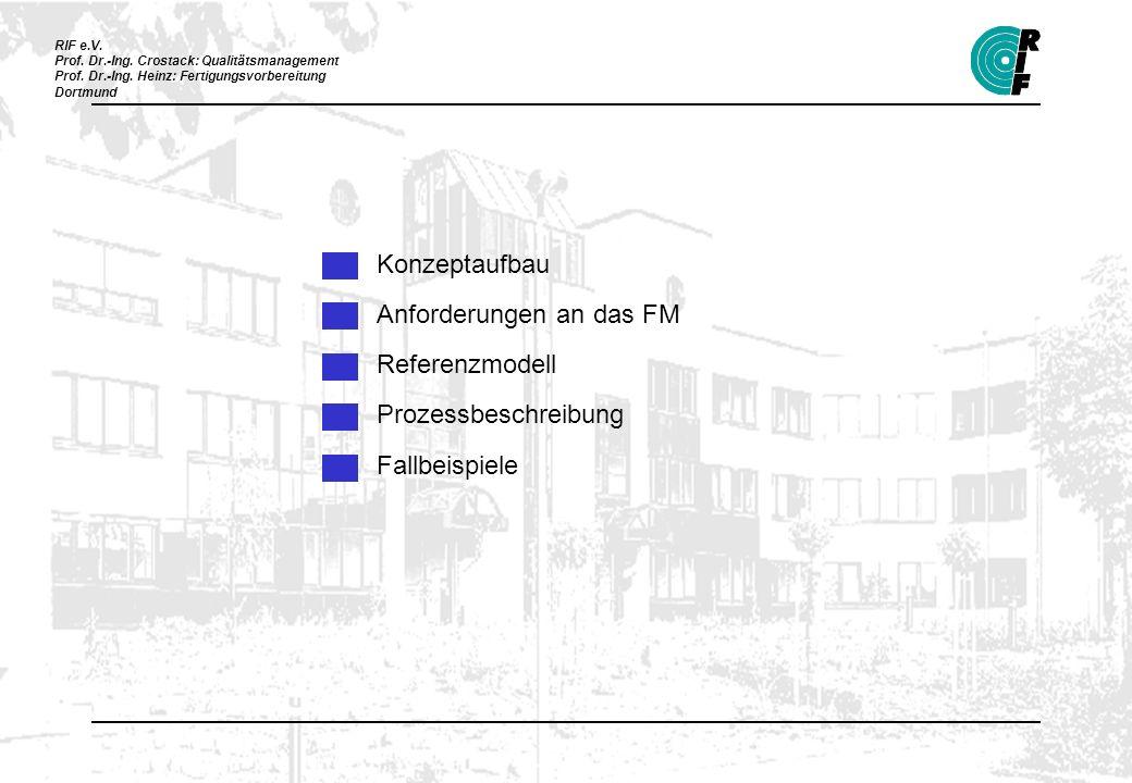 Konzeptaufbau Anforderungen an das FM Referenzmodell Prozessbeschreibung Fallbeispiele