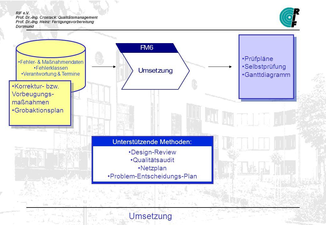 Umsetzung Prüfpläne Selbstprüfung Ganttdiagramm