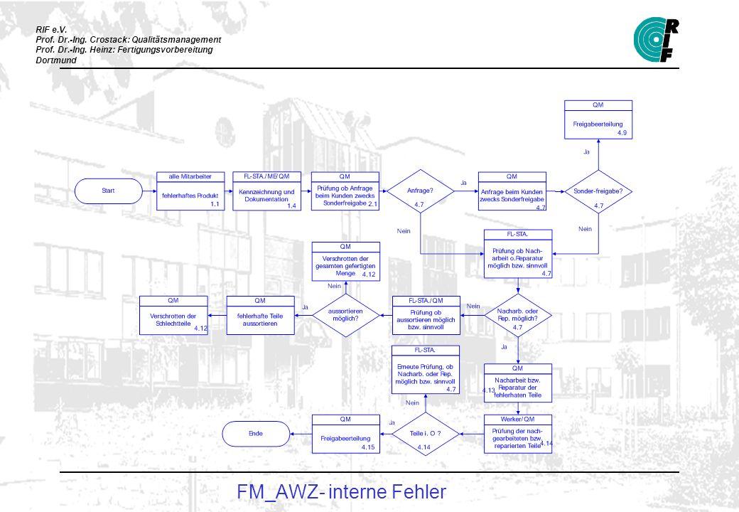 FM_AWZ- interne Fehler