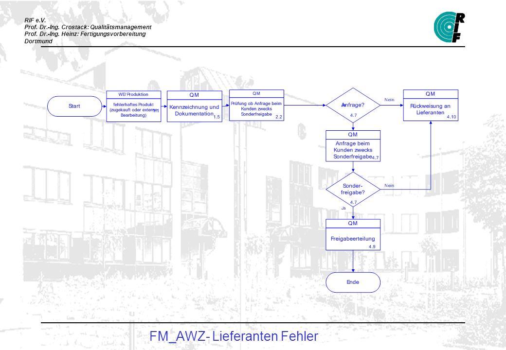 FM_AWZ- Lieferanten Fehler