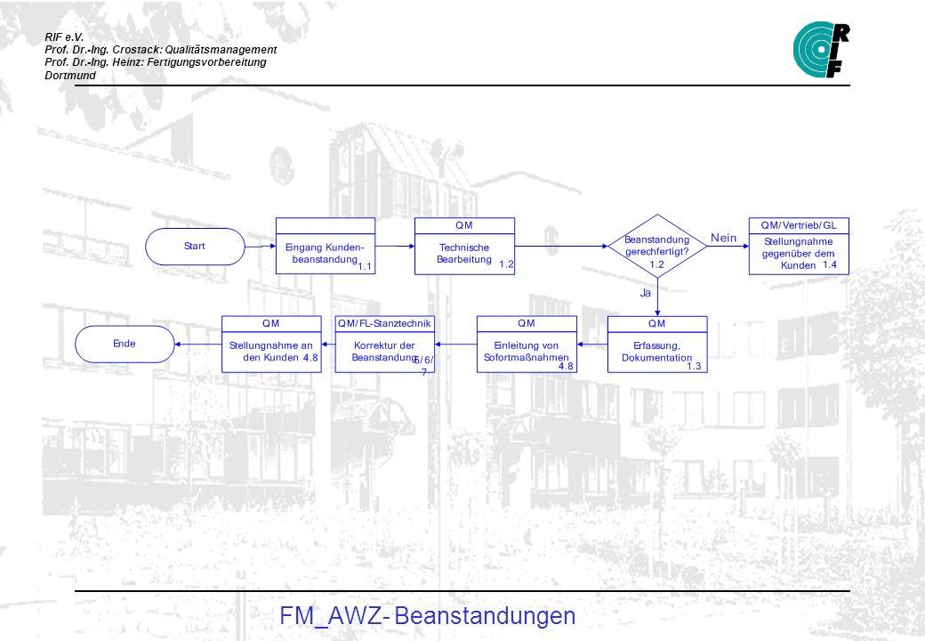 FM_AWZ- Beanstandungen