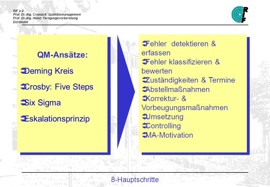 QM-Ansätze: Deming Kreis Crosby: Five Steps Six Sigma
