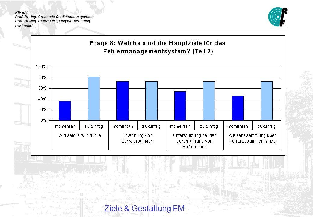 Ziele & Gestaltung FM