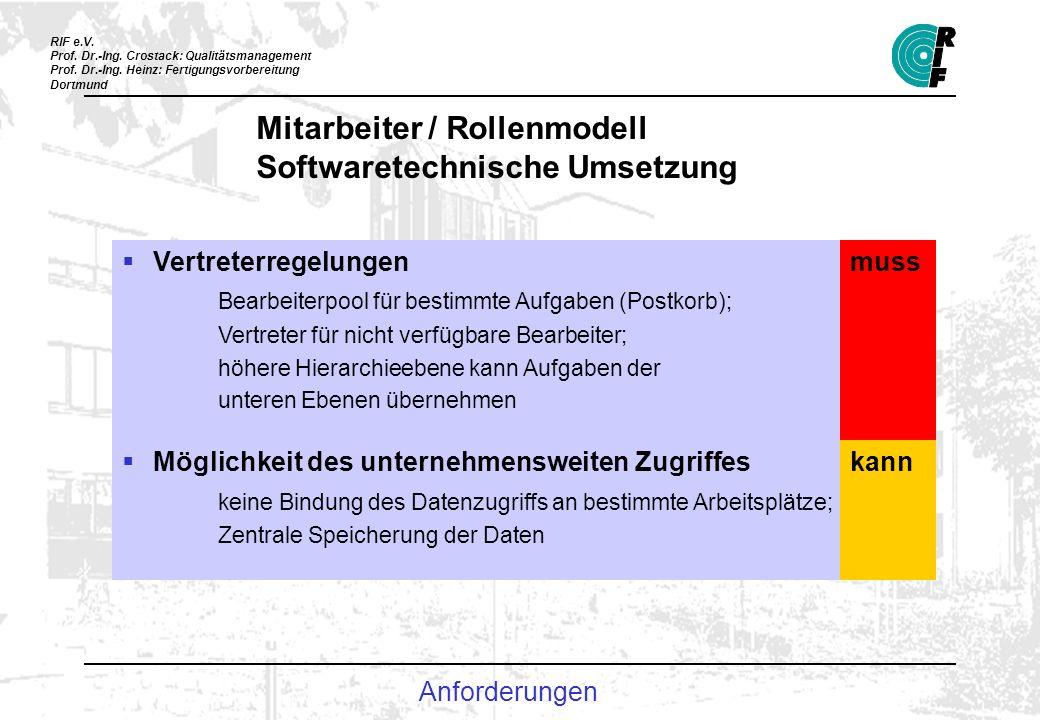 Mitarbeiter / Rollenmodell Softwaretechnische Umsetzung