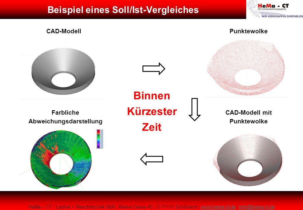 Beispiel eines Soll/Ist-Vergleiches