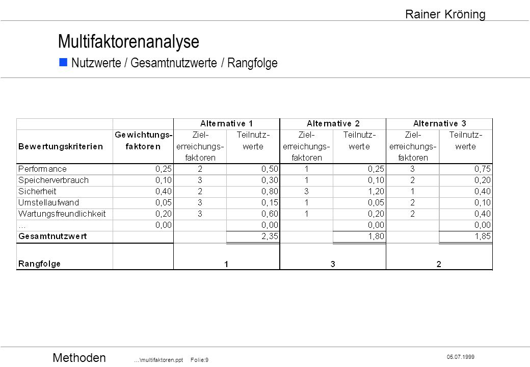 Multifaktorenanalyse  Nutzwerte / Gesamtnutzwerte / Rangfolge