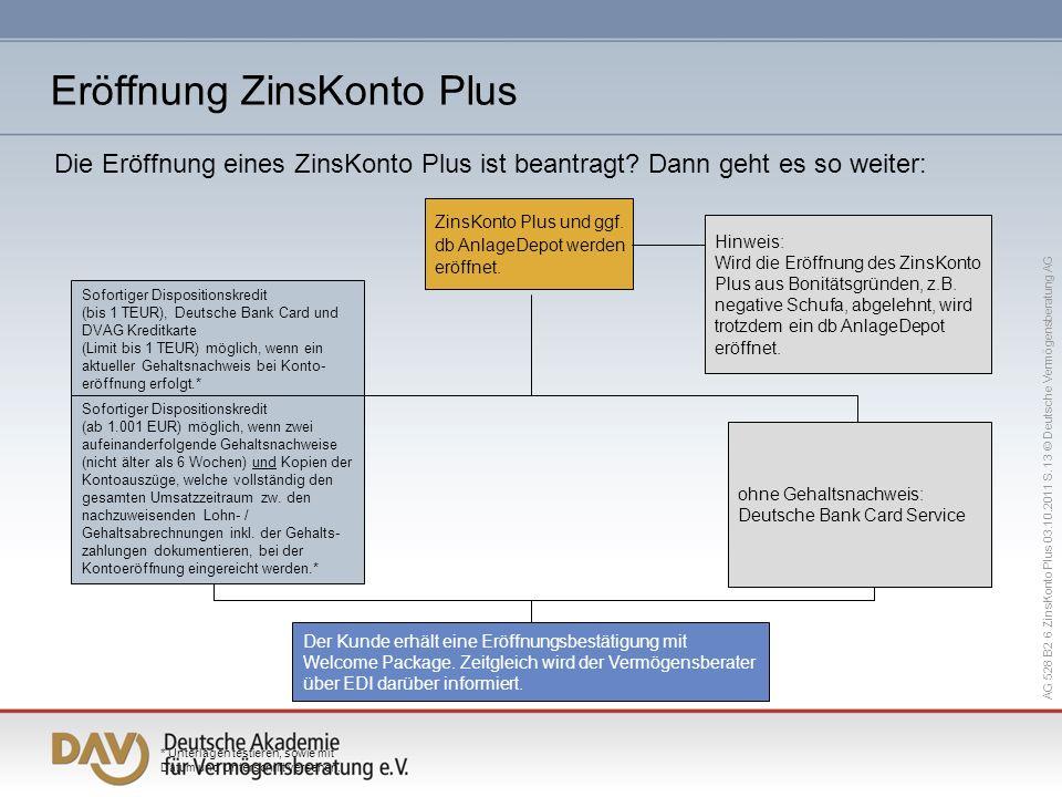 Eröffnung ZinsKonto Plus