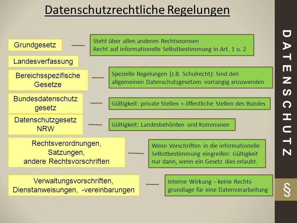§ Datenschutzrechtliche Regelungen DATENSCHUTZ Grundgesetz