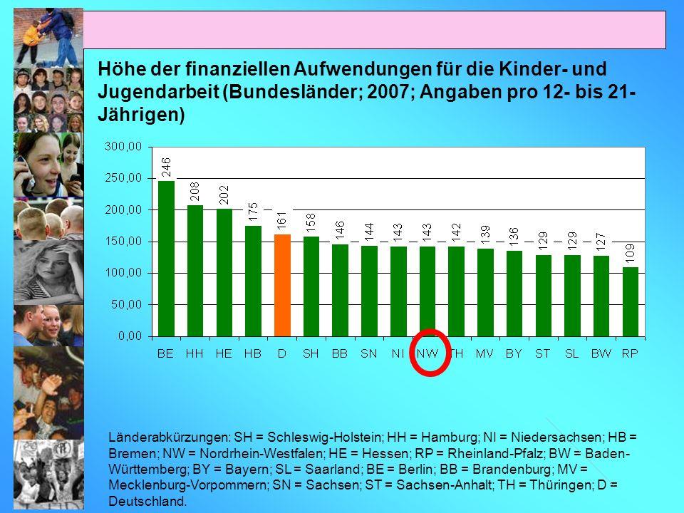 Höhe der finanziellen Aufwendungen für die Kinder- und Jugendarbeit (Bundesländer; 2007; Angaben pro 12- bis 21-Jährigen)