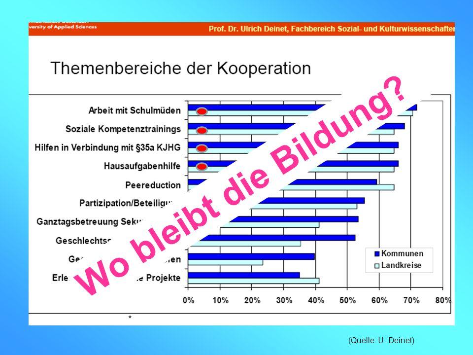 Wo bleibt die Bildung (Quelle: U. Deinet)