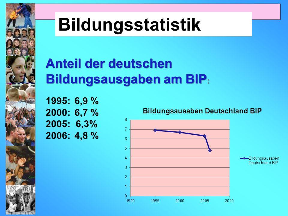 Bildungsstatistik Anteil der deutschen Bildungsausgaben am BIP: