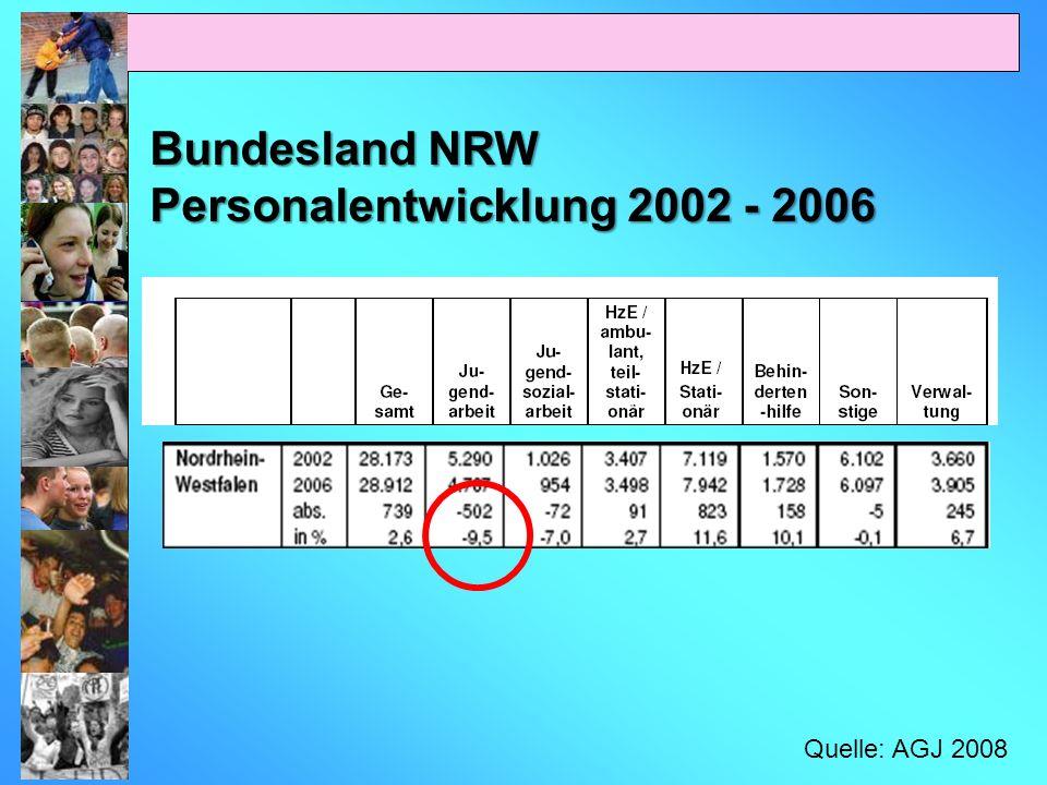 Personalentwicklung 2002 - 2006