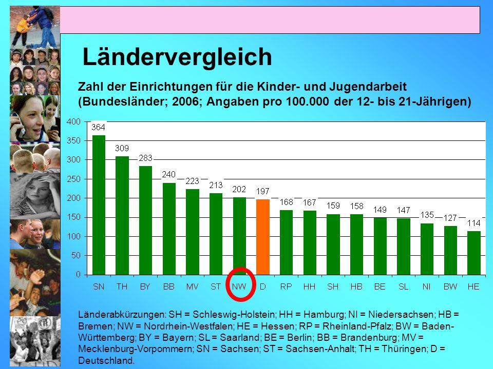 Ländervergleich Zahl der Einrichtungen für die Kinder- und Jugendarbeit (Bundesländer; 2006; Angaben pro 100.000 der 12- bis 21-Jährigen)