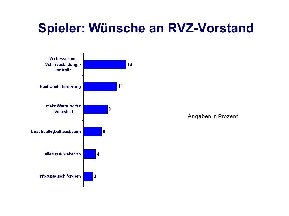 Spieler: Wünsche an RVZ-Vorstand