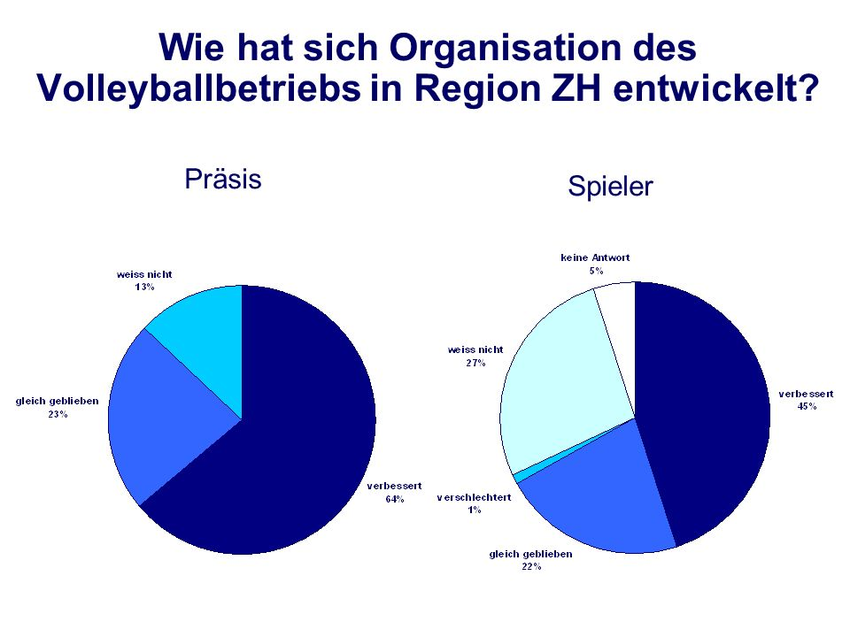 Wie hat sich Organisation des Volleyballbetriebs in Region ZH entwickelt