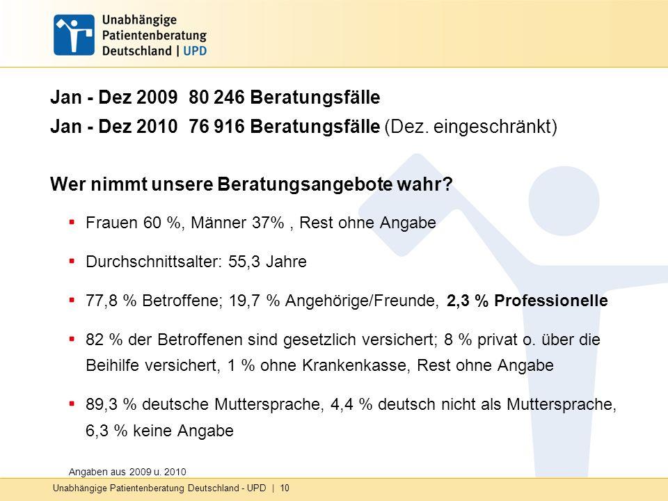 Jan - Dez 2009 80 246 Beratungsfälle Jan - Dez 2010 76 916 Beratungsfälle (Dez. eingeschränkt) Wer nimmt unsere Beratungsangebote wahr