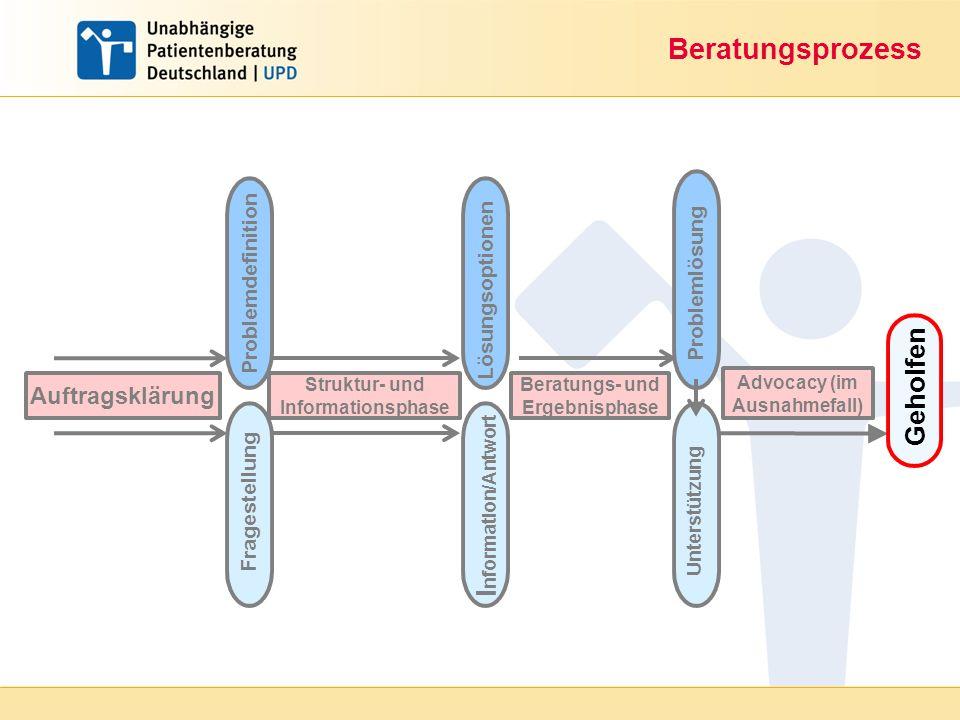 Beratungsprozess Geholfen Information/Antwort Auftragsklärung