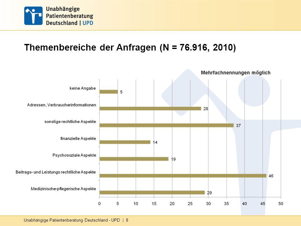 Themenbereiche der Anfragen (N = 76.916, 2010)