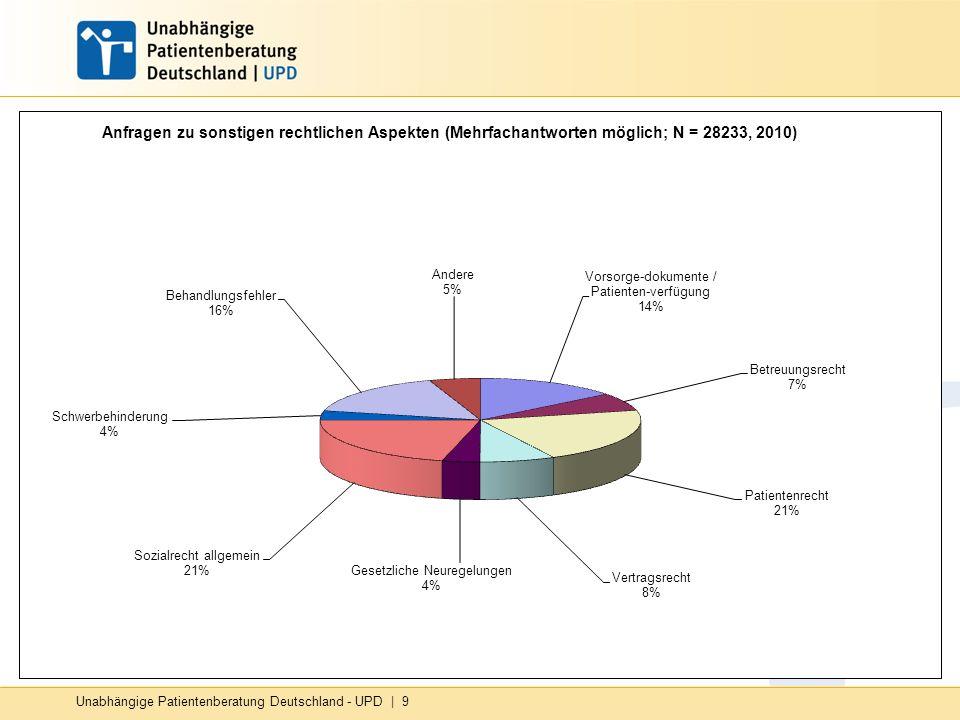 Unabhängige Patientenberatung Deutschland - UPD | 9