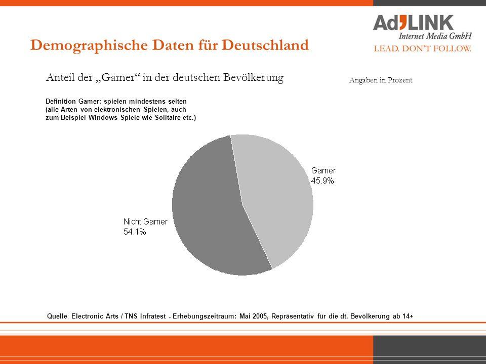 Demographische Daten für Deutschland
