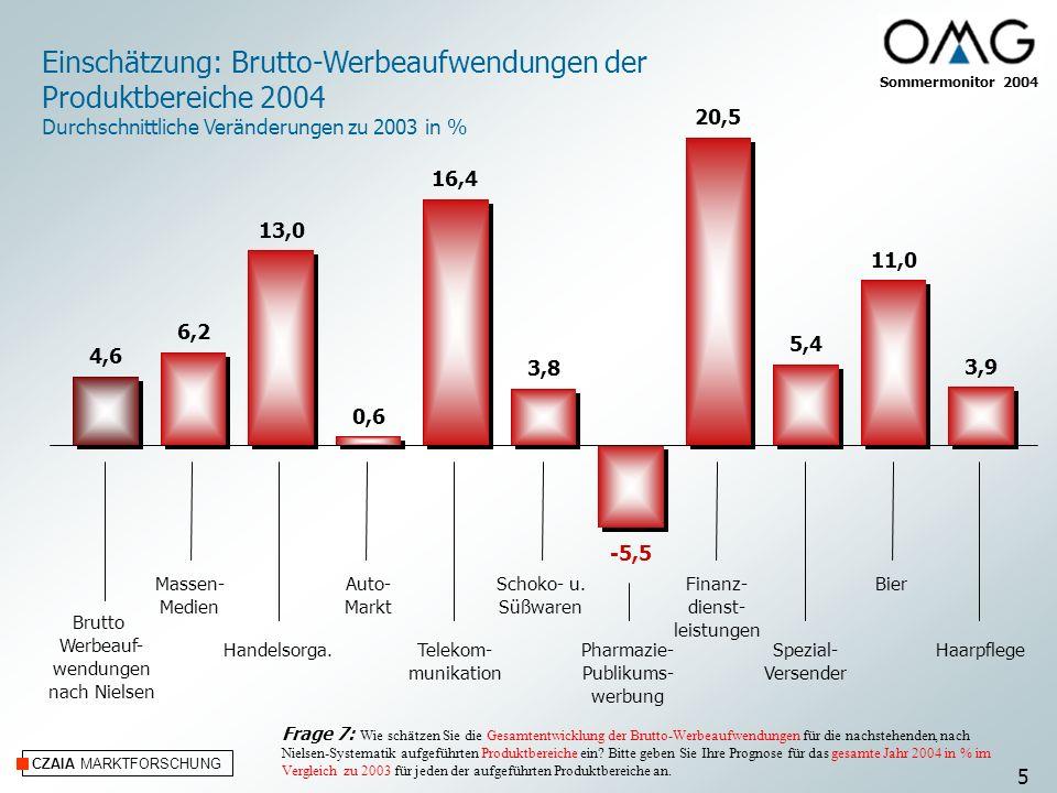 Einschätzung: Brutto-Werbeaufwendungen der Produktbereiche 2004