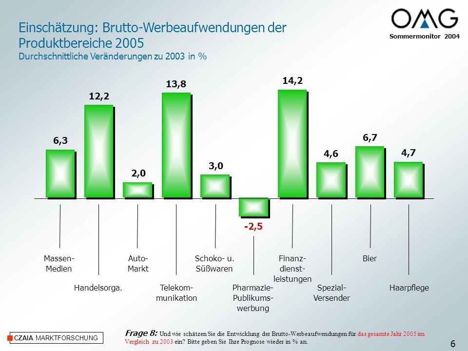 Einschätzung: Brutto-Werbeaufwendungen der Produktbereiche 2005