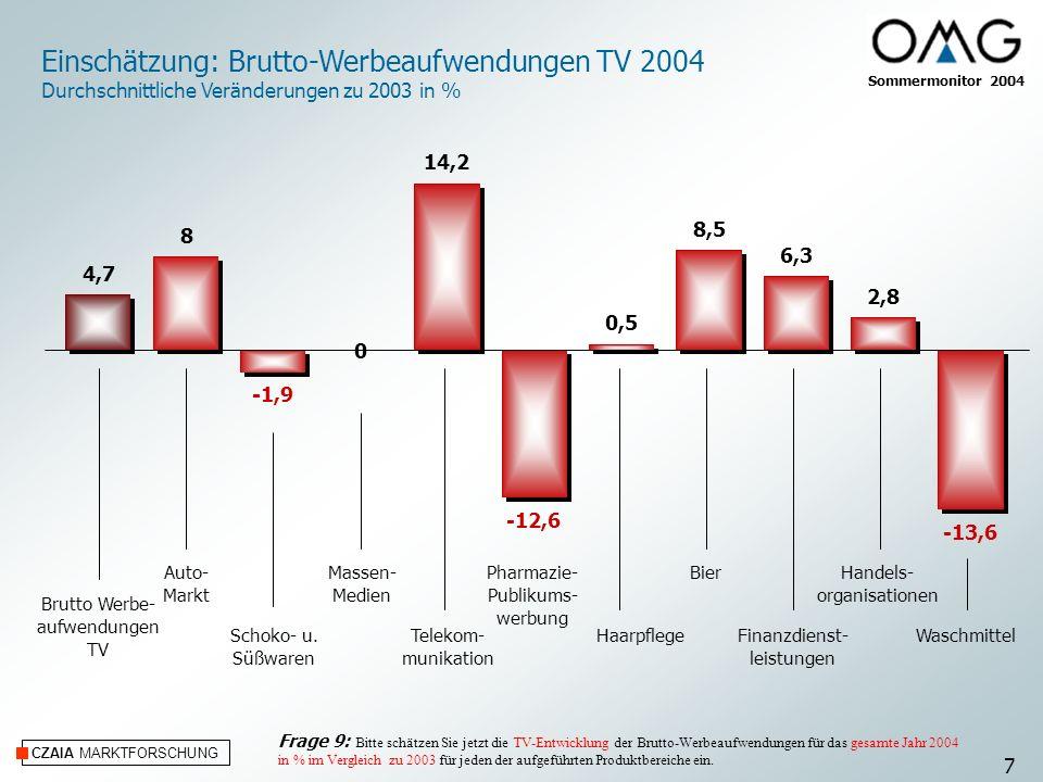 Einschätzung: Brutto-Werbeaufwendungen TV 2004