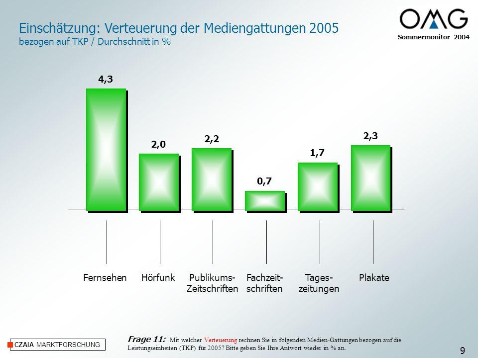 Einschätzung: Verteuerung der Mediengattungen 2005